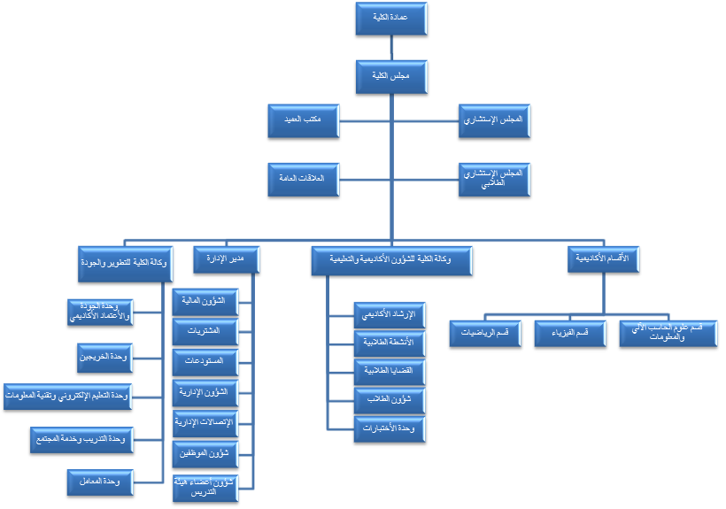 business organisational structure For an organization, the organizational structure is a depending on the organizational values and the nature of the business, organizations tend to.